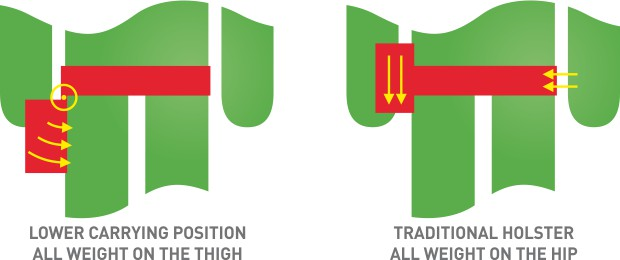 carrying-position